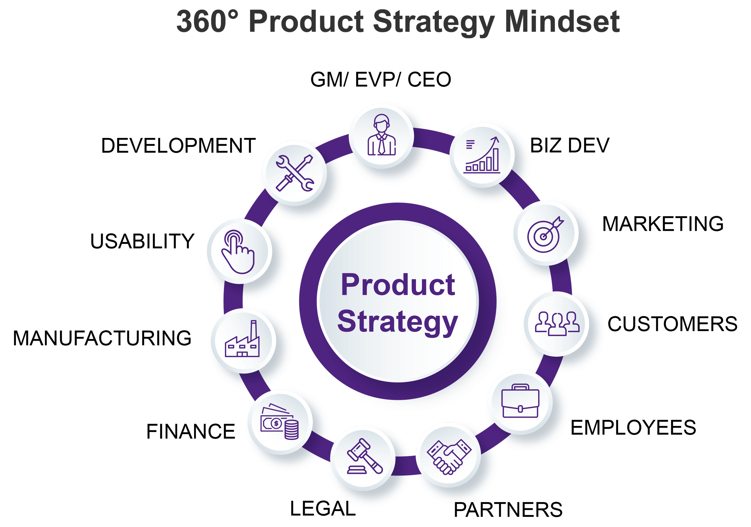 This is an image describing the 360 degree product strategy mindset