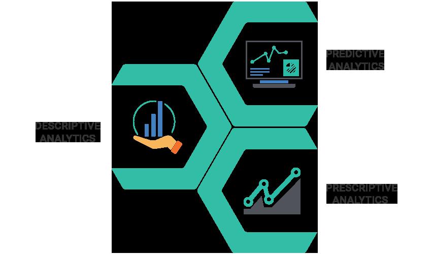 Decorative image relating to Descriptive Analytics, Predictive Analytics and Prescriptive Analytics.